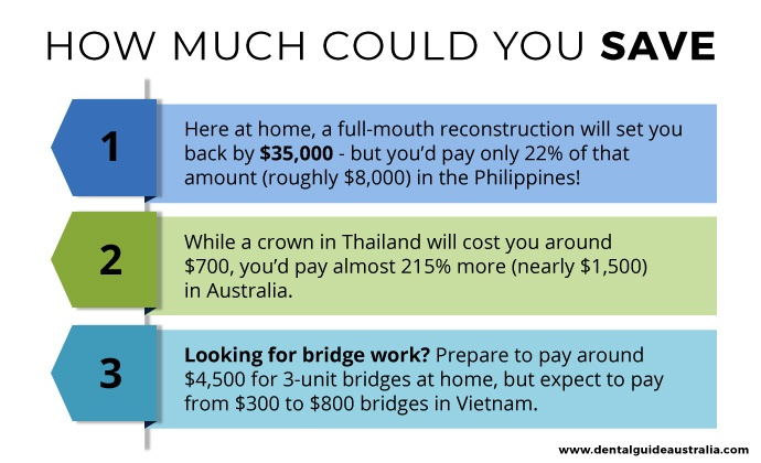 The savings you could save traveling overseas.